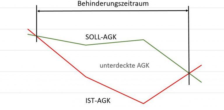 Unterdeckte AGK im gestörten Bauablauf